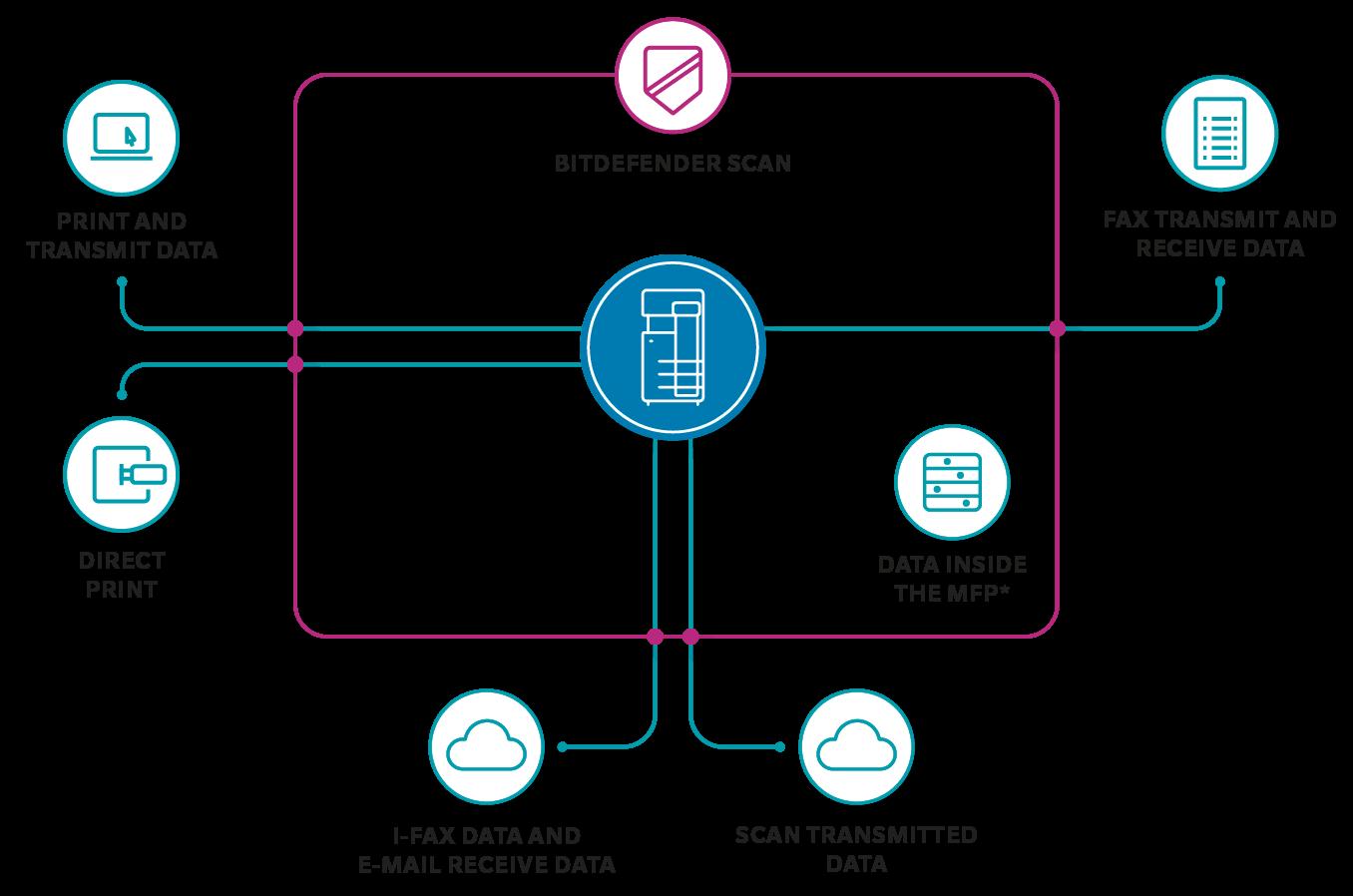 Bitdefender for multifunctinon printer